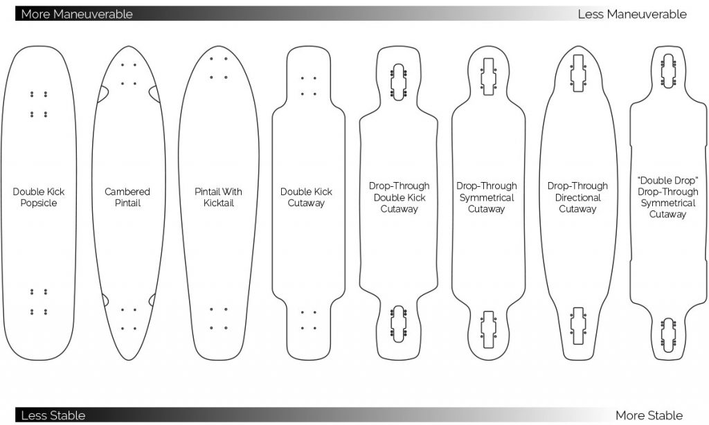 shapes of longboards for beginners